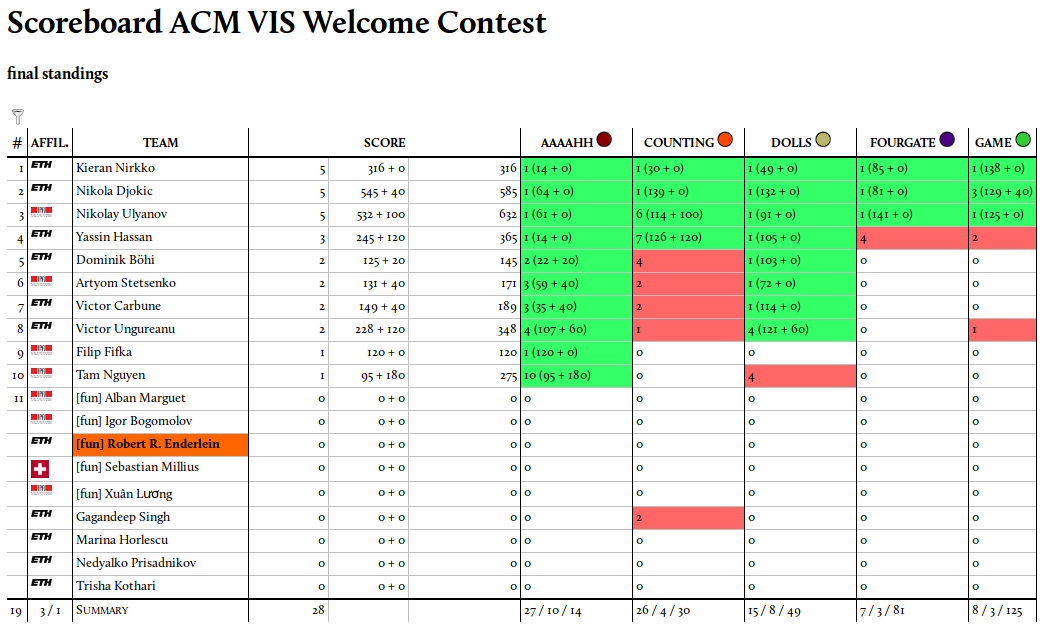 Results of the Welcome Contest