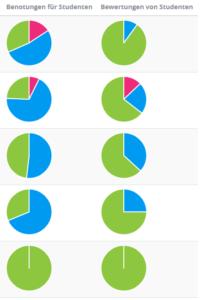 Abb 3: Bewertungsübersicht in PELE Die Abbildung zeigt in der Dozierendensicht von PELE die Anteile der Bewertungen 2(grün), 1(blau) und 0(rot) von und für 4 Assistierende (Zeilen). Die Person in Zeile 2 vergibt tiefe Bewertungen an Studierende und erhält relativ schlechte Bewertungen von Studierenden, was ein Hinweis auf ein Problem sein könnte. Die Person in Zeile 1 hingegen erhält trotz häufiger schlechter Bewertungen für Studierende überdurchschnittlich hohe Bewertungen von Studierenden, was für gute Qualität der Coachings spricht. (Quelle: Fässler, pers. comm)