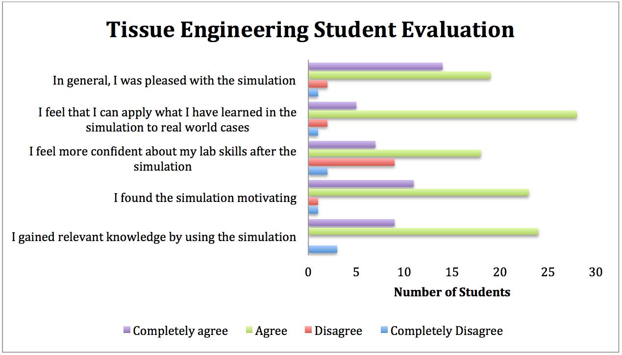 TEL-Evaluation