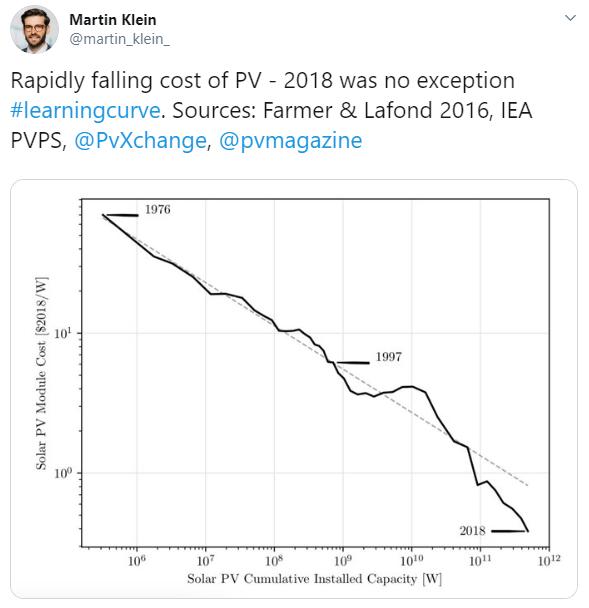 Solar PV Module Experience Curve 2018