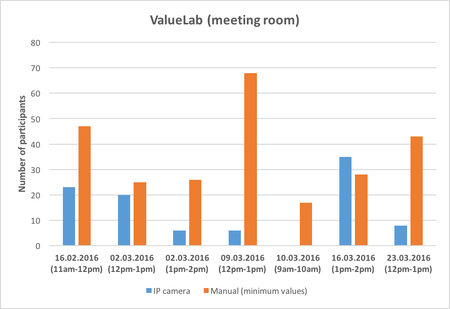 Figure 3: Comparison of results from IP camera and manual counts