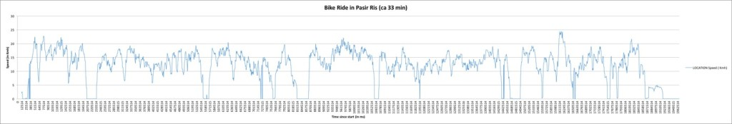 Figure 6: Speed profile of a bicycle test ride in Pasir Ris