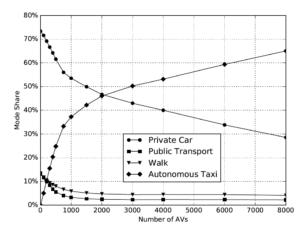 Share of the available travel modes in a percentage of the total number of trips, dependent on the number of available AVs.