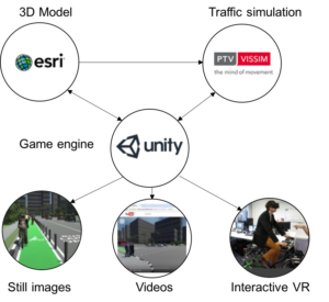 Virtual Reality software pipeline to integrate CityEngine and Vissim output in Unity3d