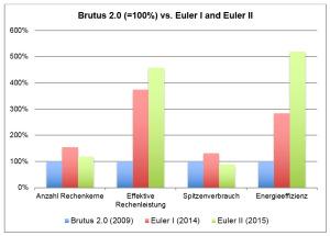 Gegenüberstellung Brutus 2.0, Euler I und Euler II.