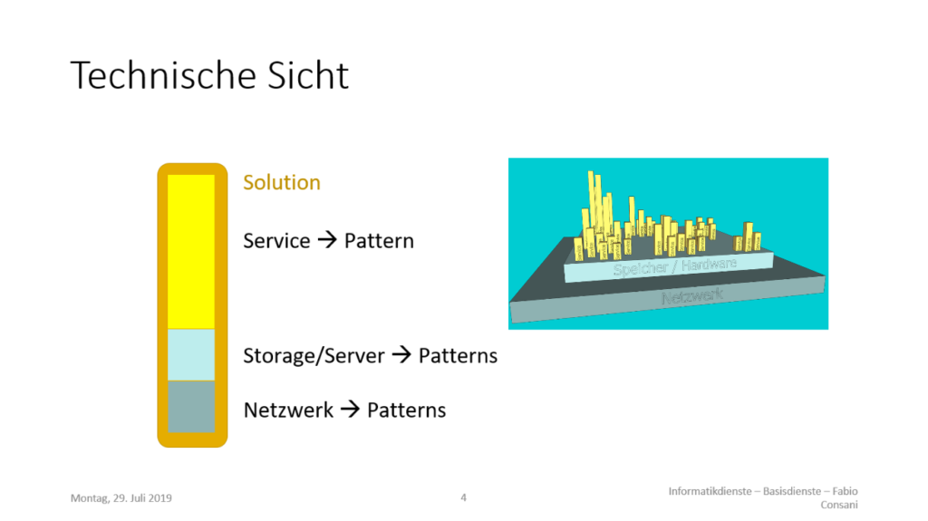 A schematic overview of the problem that ITSM endeavours to solve: All services at a glance