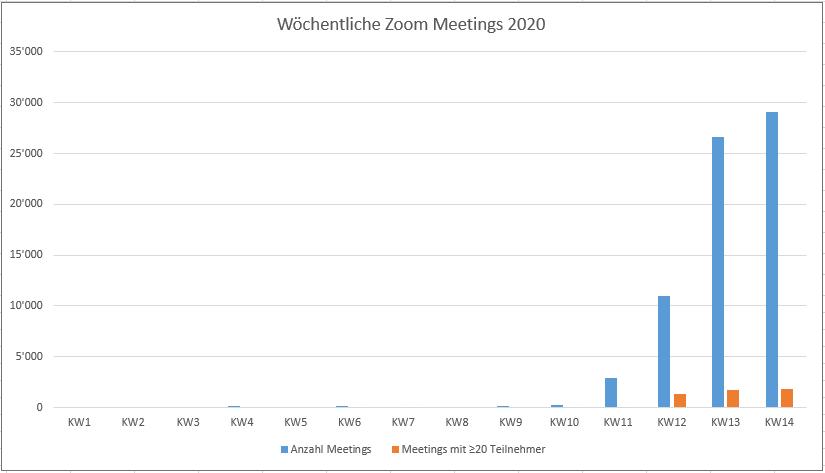 Zoom Meetings der letzten Wochen