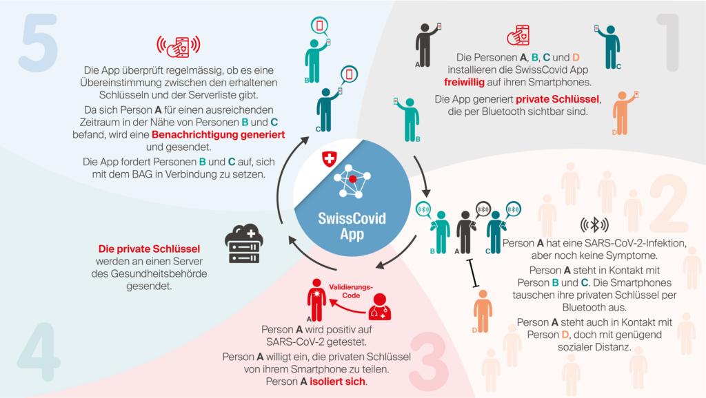 So funktioniert die SwissCovid App. (Grafik: EPFL)