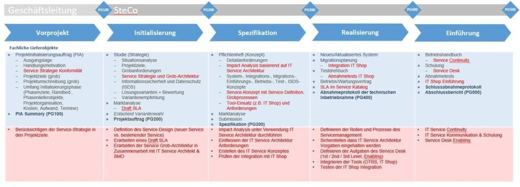 """Excerpt from """"Aspect Service Management"""" (in German)"""