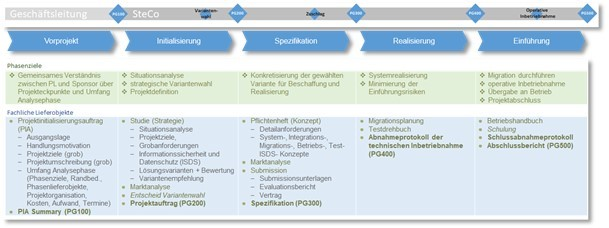 Project phases: pre-project, initialisation, specification, realisation, introduction (in German)