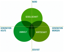 Nachhaltig Bauen eth klimablog nachhaltiges bauen möglichst ab sofort