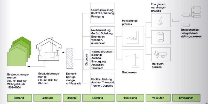 Im Wohneigentum steckt eine effektive Chance zur Altersvorsorge. Genutzt wird sie in Deutschland allerdings zu wenig. Zu diesem Ergebnis kommt eine aktuelle Wohnungsbau-Studie, die das Pestel-Institut (Hannover) am heutigen Mittwoch in Berlin vorgestellt hat.