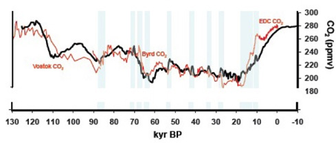 Abbildung 2: Vergleich des modellierten CO2-Verlaufes (schwarze Kurve) mit den an Eisbohrkernen gemessenen CO2-Daten (rote Kurve). Quelle: Brovkin et al., Climate of the Past, 2012