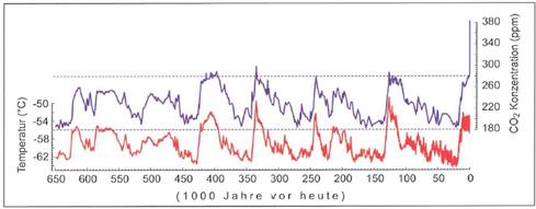 Abbildung 1: CO2-Verlauf gemessen an verschiedenen Eisbohrkernen und direkte atmosphärische CO2-Messungen über die letzten 50 Jahre (violette Kurve). Rekonstruierte lokale Temperatur in der Antarktis (rote Kurve). Quelle: Stocker, Geographische Rundschau, 2007.