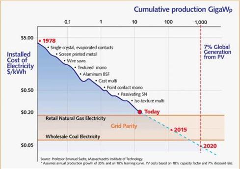 Eth Klimablog Steht Ein Durchbruch Der Photovoltaik Bevor