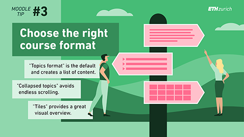 """Choose the right course format. """"Topics format"""" ist he default and creates a list of content. """"Collapsed topics"""" voids endless scrolling. """"Tiles"""" provides a great visual overview."""